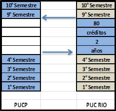 planificacion de los semestres 2