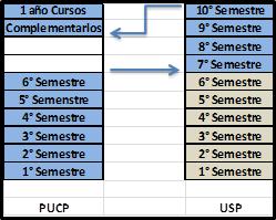 planificacion de los semestres